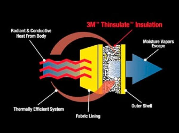 3M Thinsulate
